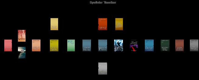 Spellster Timeline.png